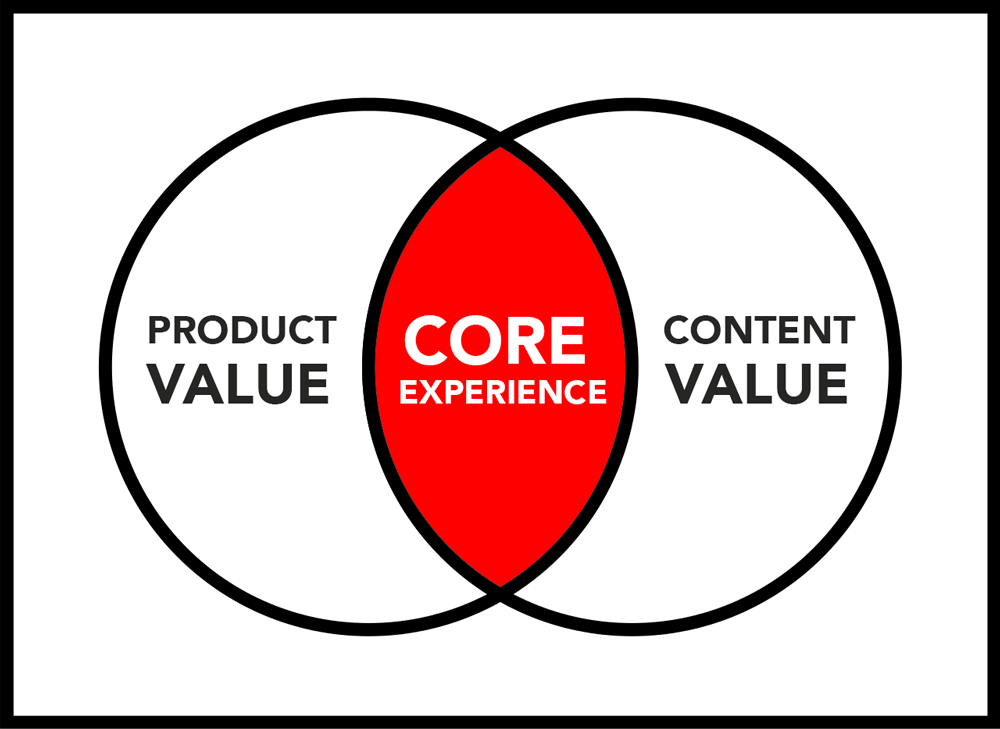 Core experience product value content value diagram DIG marketing garden center
